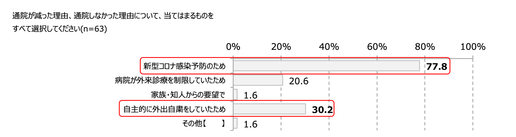 通院が減った理由、通院しなかった理由について、当てはまるものをすべて選択してください(n=63)